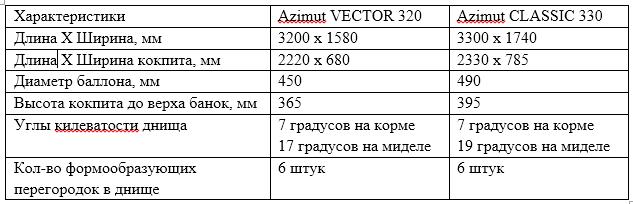 Сравнение CLASSIC и VECTOR
