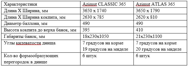 Сравнение CLASSIC и ATLAS