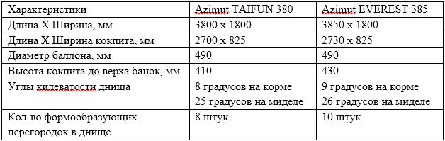 Сравнение TAIFUN и EVEREST